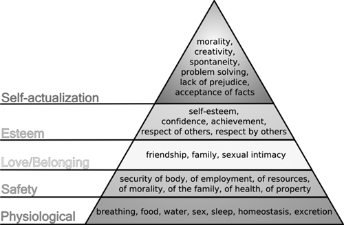 hierarchy of needs. Hierarchy of needs, 1943