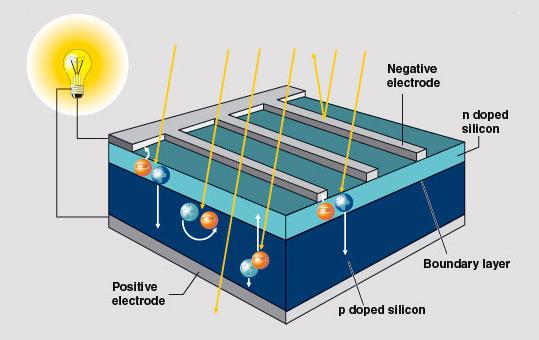 Vandasye » Blog Archive » Photovoltaic – Principle